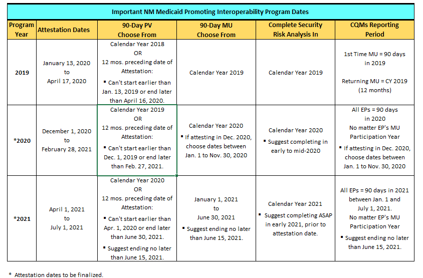 Important NM Medicaid Table