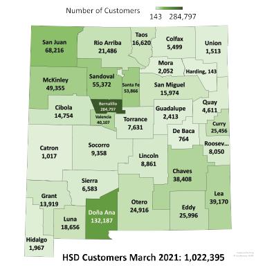 HSD Customers
