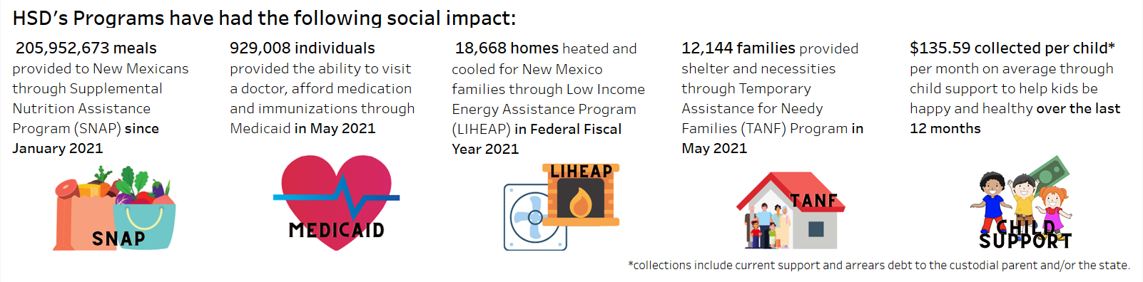 A visualization of HSD's social impact measures is shown. These measures translate HSD customer cases processed into the impact on the communities we serve. The total amount of SNAP benefits issued are converted to an estimated number of meals provided to New Mexicans. The number of New Mexicans with access to healthcare is generated by looking a the number of individuals with Medicaid coverage. The total number of TANF cases shows how many families were provided shelter and other necessities. The total cases of LIHEAP support provided shows how many homes were heated and cooled for New Mexicans. Child support collections shows the amount supporting each individual child every month.